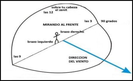 1 la ventana de viento, y con ese concepto se pretende explicar el recorrido de una cometa