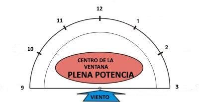 2 Площадь власти kitesurfen Майорка