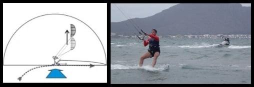 kitesurfing mallorca monter au vent