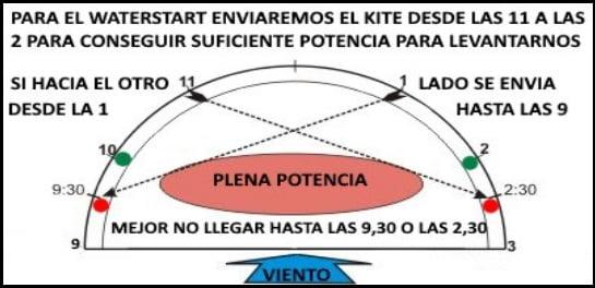 para waterstart mallorca kiteschool tecnica curso kite en Mallorca en Abril