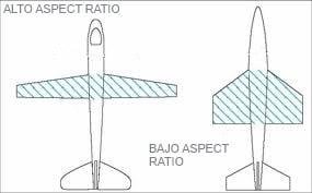 perfiles aerodinamicos