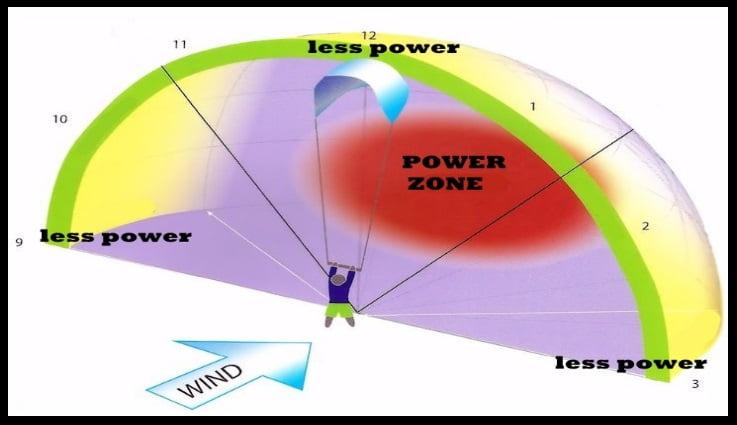 the wind window kitesurfing mallorca kite blog