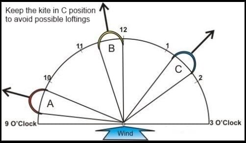 evitar el lofting curso de kitesurf de entrenamiento básico de kitesurf de mallorca en mayo