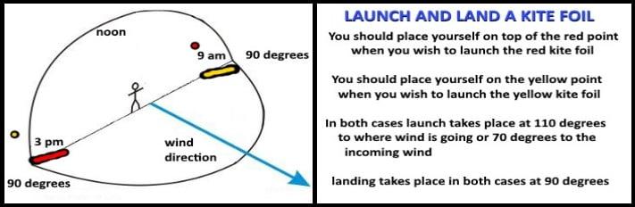 flysurfer mallorca launch and landing technique