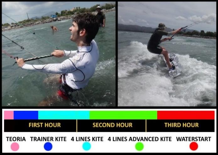 schnell kiten lernen