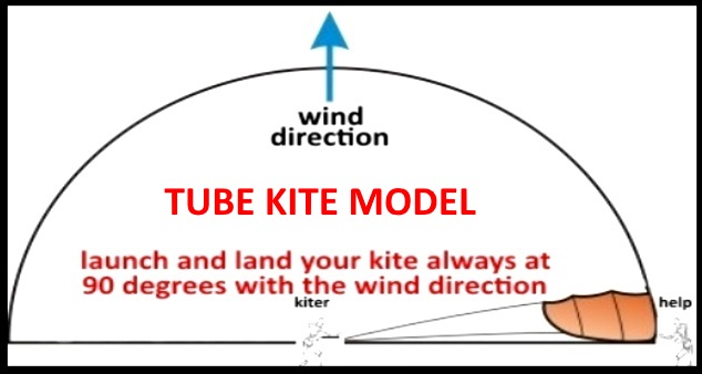 both type of kites and its air filling