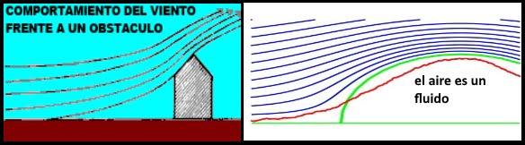 comportamiento del aire frente a un obstaculo