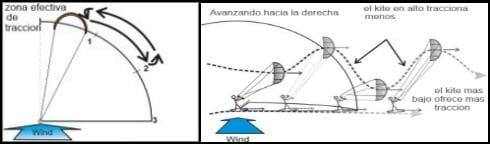1 Cuanto más próxima esté al zenit kitesurfing mallorca clases en Pollensa