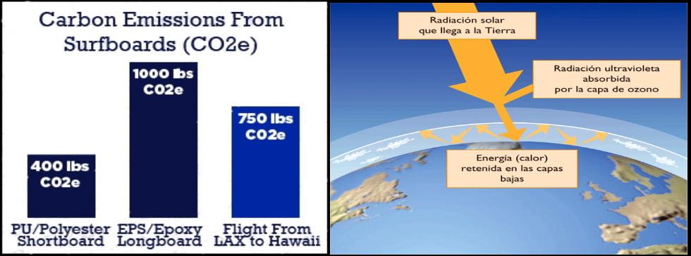 15 capa de ozono y exceso de gas carbono