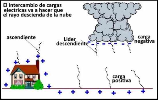4 Cargas electricas ascendentes kiteblog Mallorca