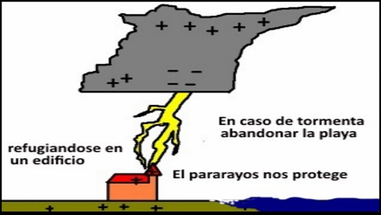 5 el pararrayos protege - kiteblog Mallorca