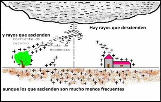 7 rayos y peculiaridades kitesurf en Mallorca en tormentas