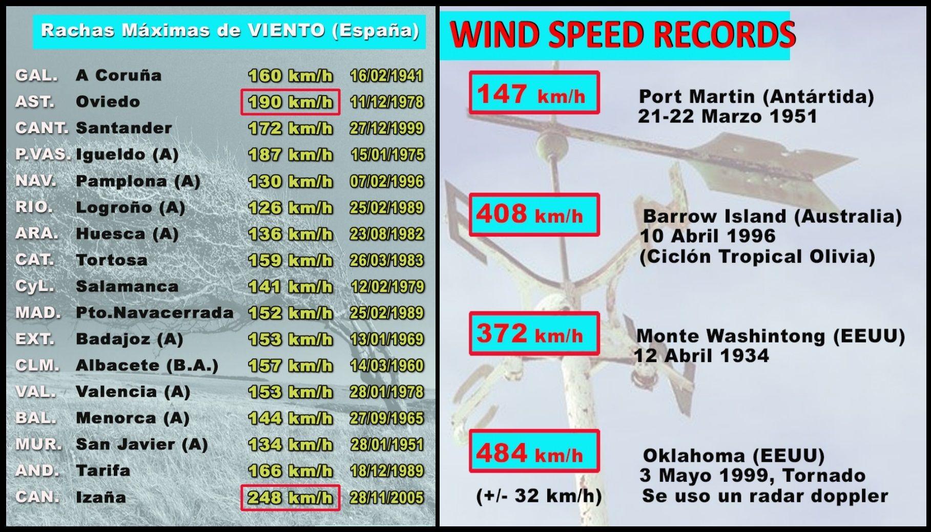 Record de rafales de vent en Espagne