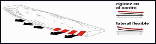 11 tablas de kitesurf en Mallorca distintos cantos en el tip