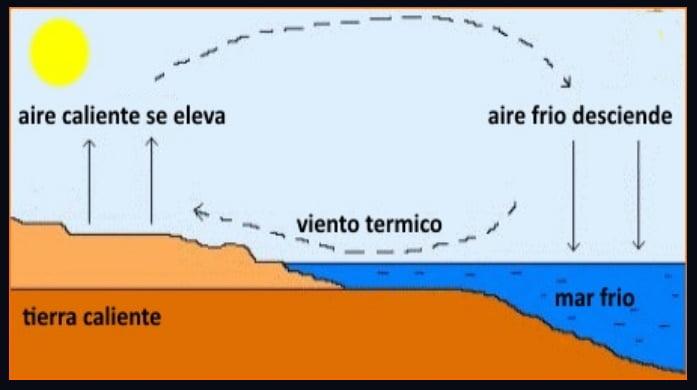 3-termico-sobre-mallorca-kitekurse-Palma